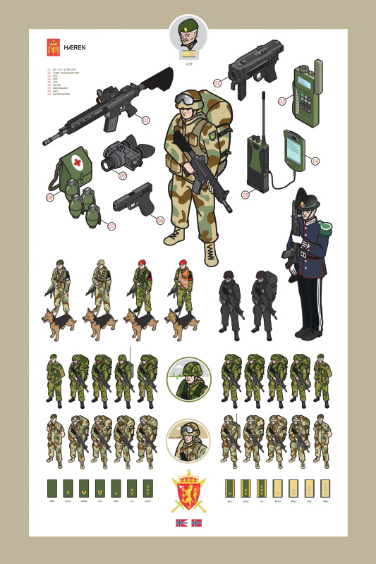 Norwegian Army Technical drawings